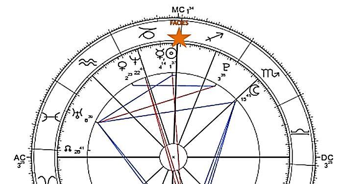 Astrologia e datazione ist nicht mit den matchmaking Servern verbunden