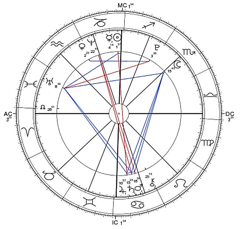 datazione Oroscopo 2013